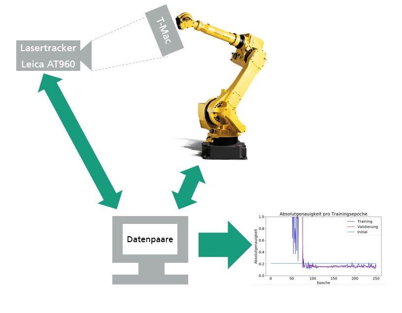 Setup der Datenaufnahme mit Lasertracker und das Training des ML Modells
