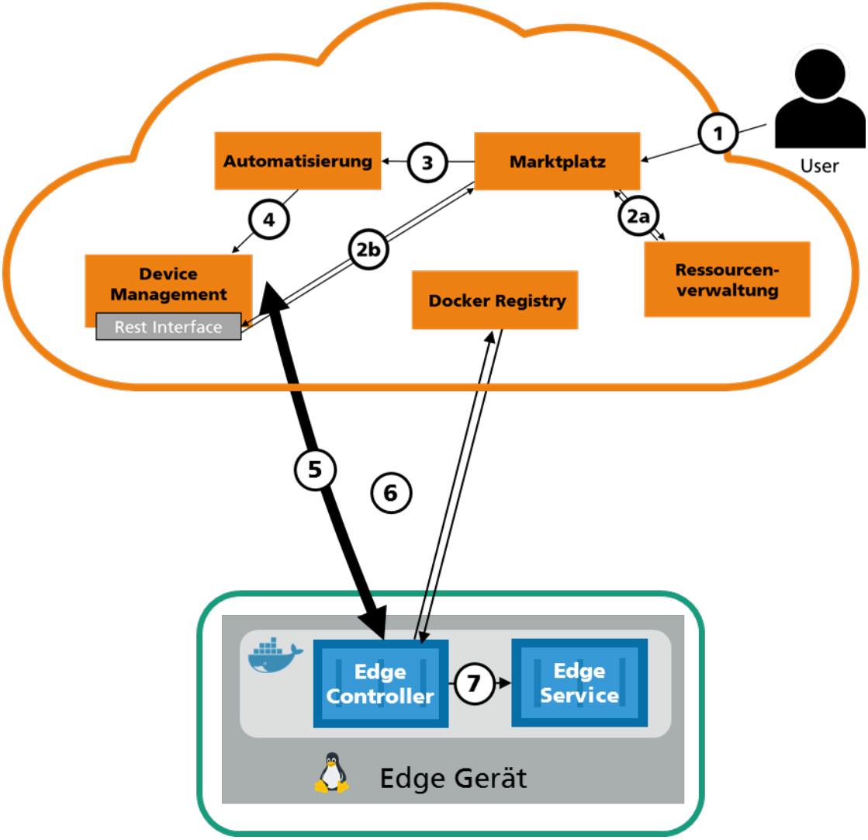 Cloud-Edge-Architektur für Shopfloor-Geräte