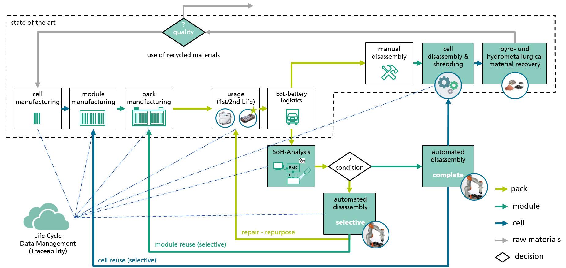 Lebenszyklus automatisierter Demontage von Batteriemodulen und E-Antriebsaggregaten