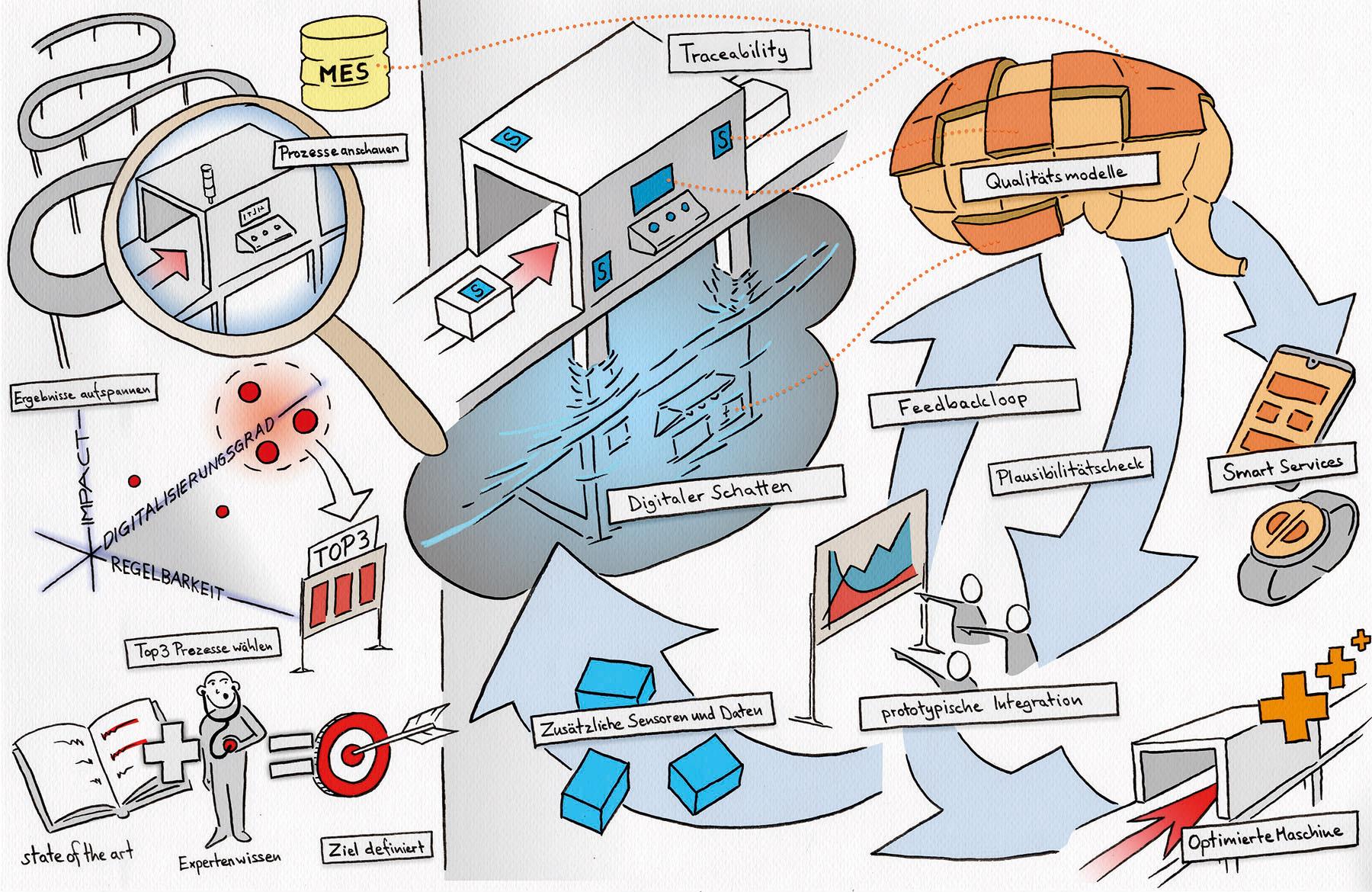 Steigerung und Stabilisierung der Produktqualität durch Digitalisierung der Batteriezellen