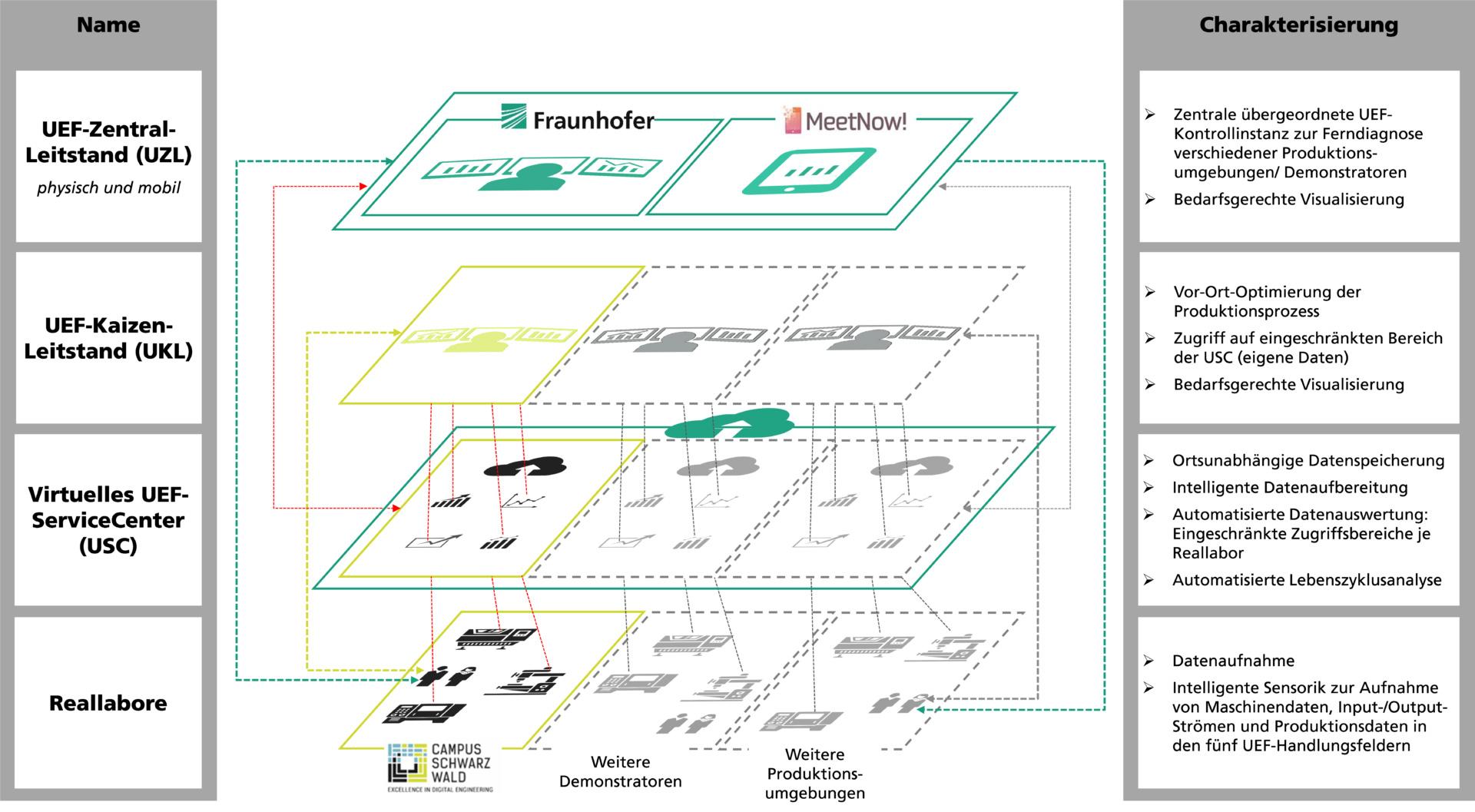 Aufbau von physischen und mobilen Ultraeffizienz-Leitständen