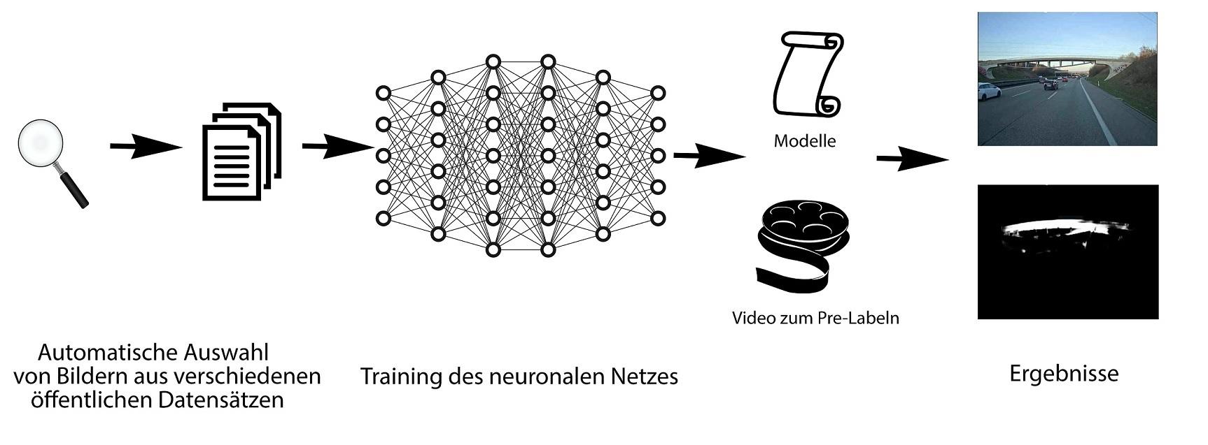 Automatisches Pre-Labeling-System realer Situationen für autonomes Fahren