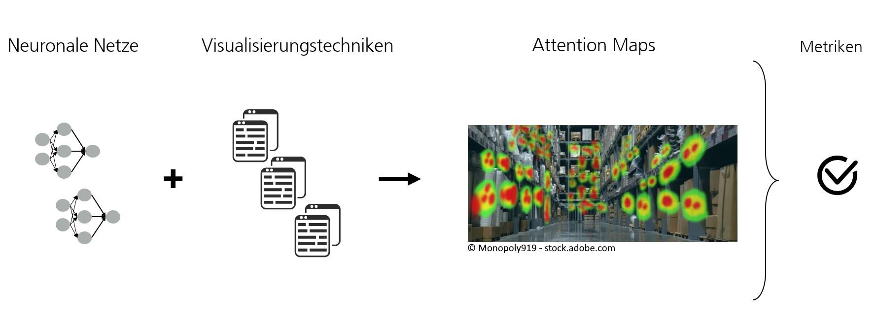 Attention Maps ermöglichen Analyse kritischer Entscheidungen