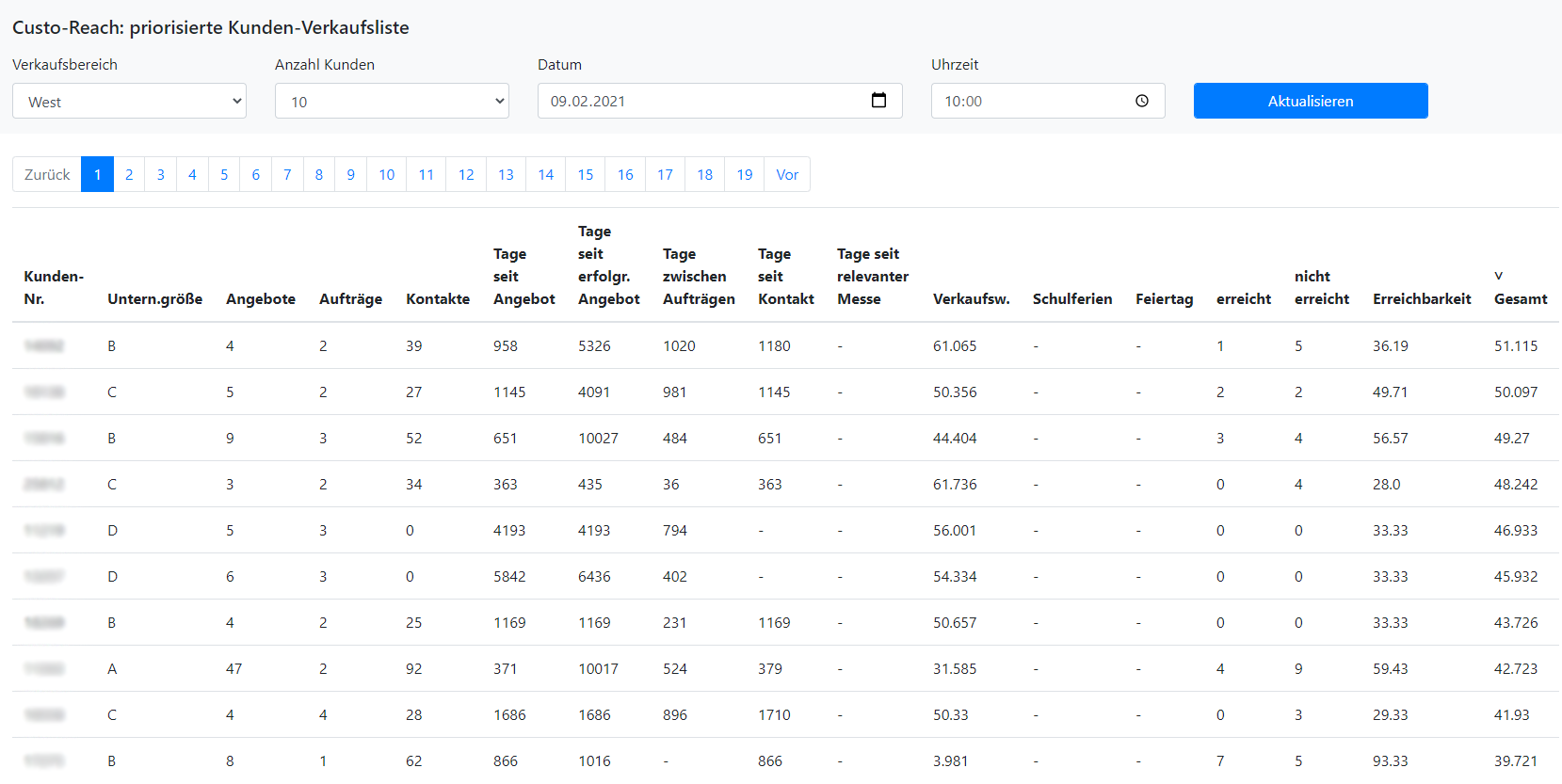 CustoReach: Effizienter Vertrieb durch KI-Verkaufsprognosen