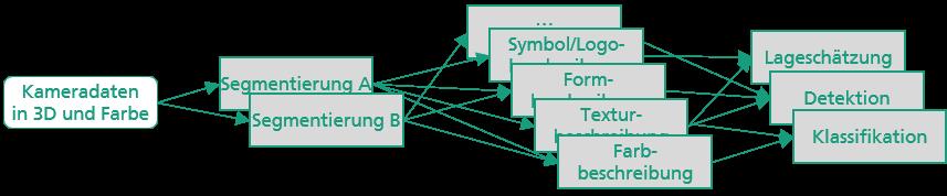 Objekterkennungssystem: Toolbox mit zwölf Softwaremodulen